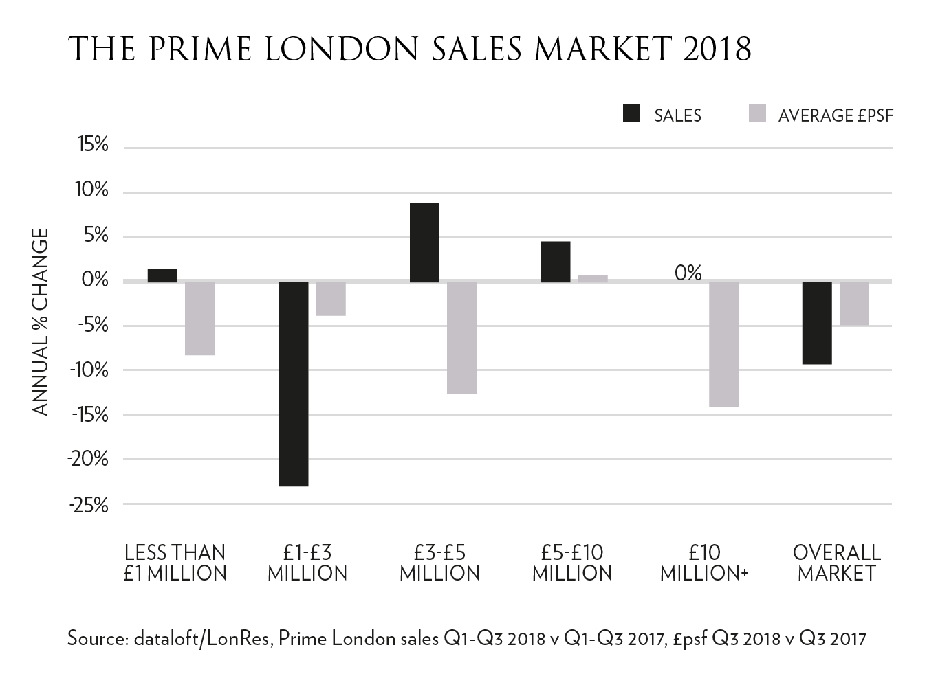 Sales Market Figure 1