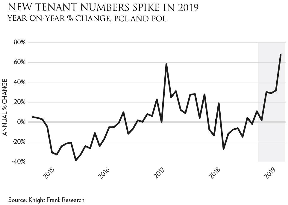 Rental Market Figure 1