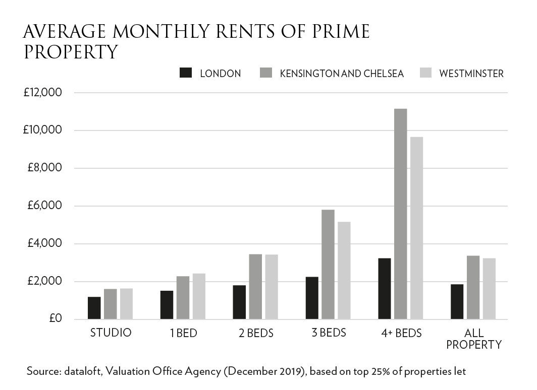 Rental Market Figure 2